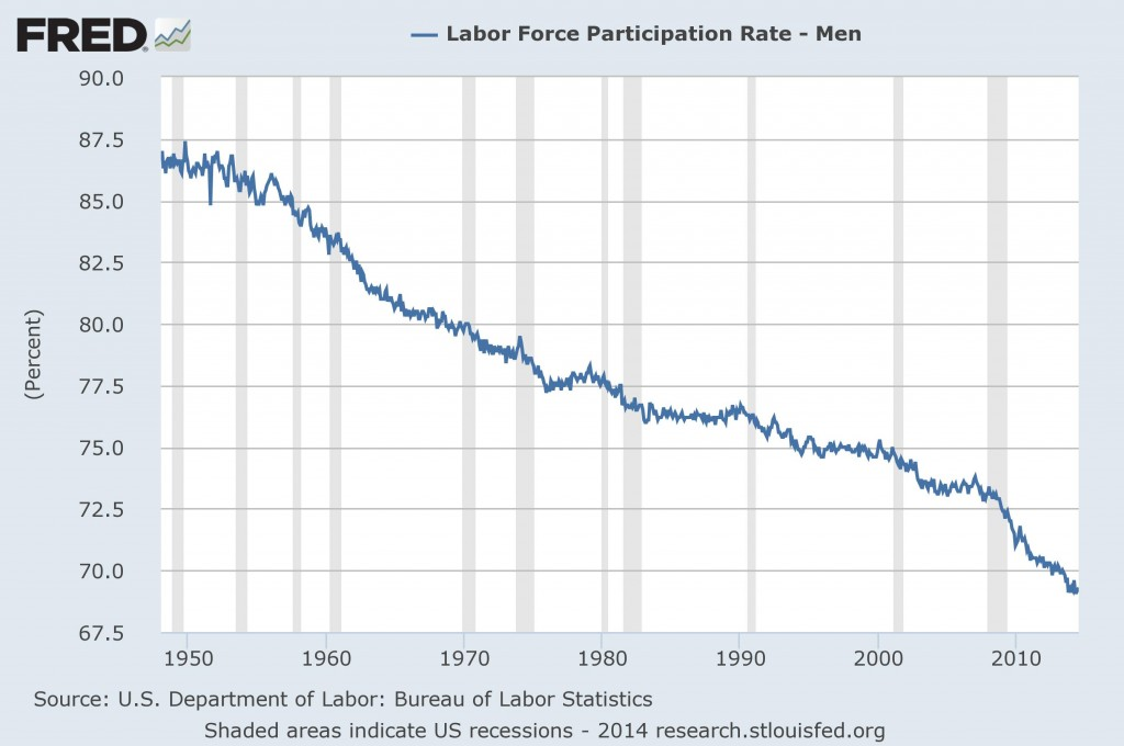 Labor Force Participation - Men