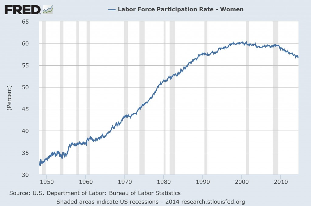 Labor Force Participation - Women